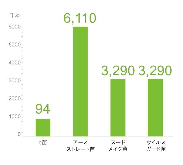 オリジナル苗の生産数